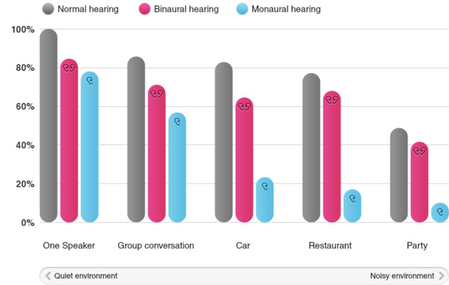 one-vs-two-hearing-aids-3